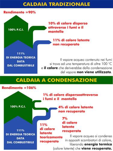 caldaiacondensazione2