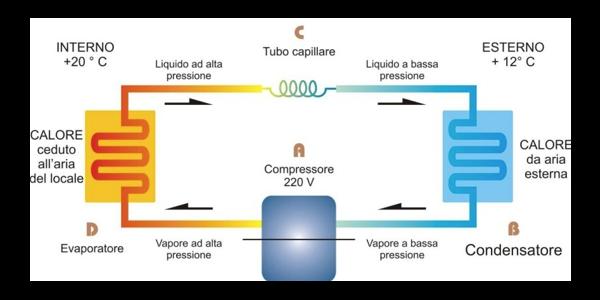 ciclo-pompa-calore