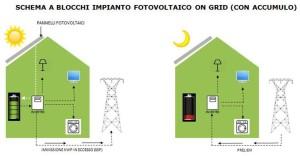 fofovoltaico-con-sistema-accumulo-schema